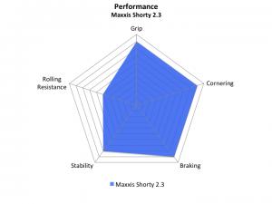 Maxxis Shorty 2.3