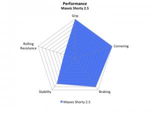 Maxxis Shorty 2.5