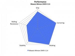 Maxxis Minion DHR II 2.4 Review