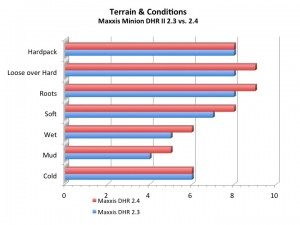 Maxxis Minion DHR II Terrain Conditions